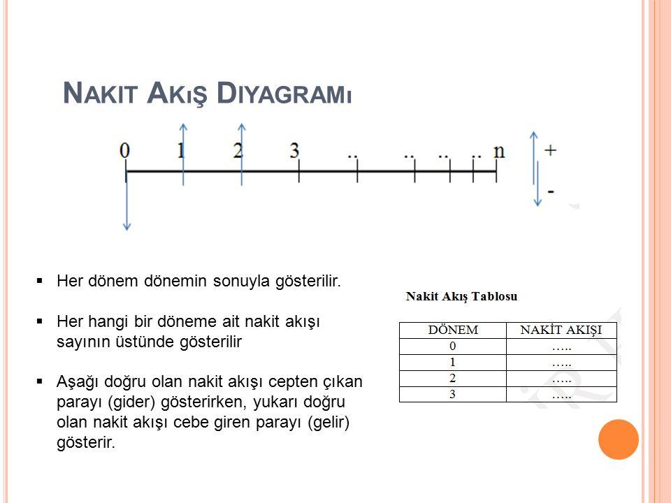 Nakit Akış Diyagramı Her dönem dönemin sonuyla gösterilir.