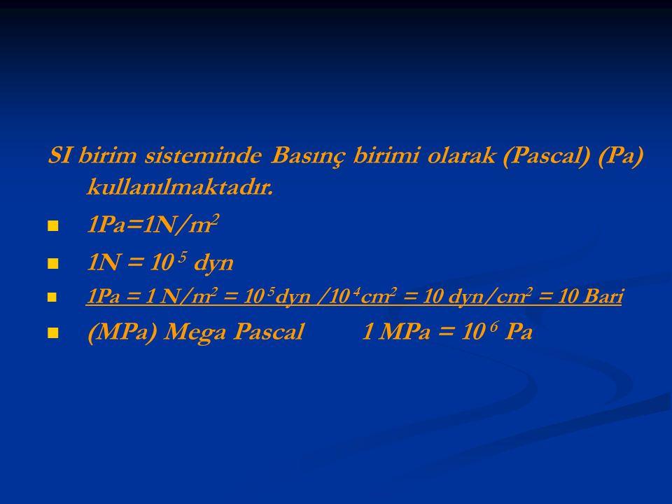 (MPa) Mega Pascal 1 MPa = 10 6 Pa