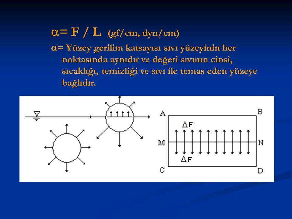 = F / L (gf/cm, dyn/cm)