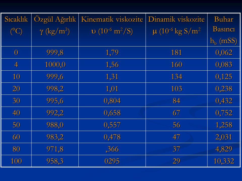 Sıcaklık (C) Özgül Ağırlık.  (kg/m3) Kinematik viskozite.  (10-6 m2/S) Dinamik viskozite.  (10-6 kg S/m2.
