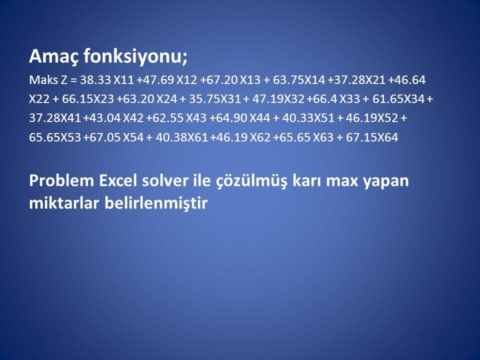 Amaç fonksiyonu; Maks Z = 38.33 X11 +47.69 X12 +67.20 X13 + 63.75X14 +37.28X21 +46.64.