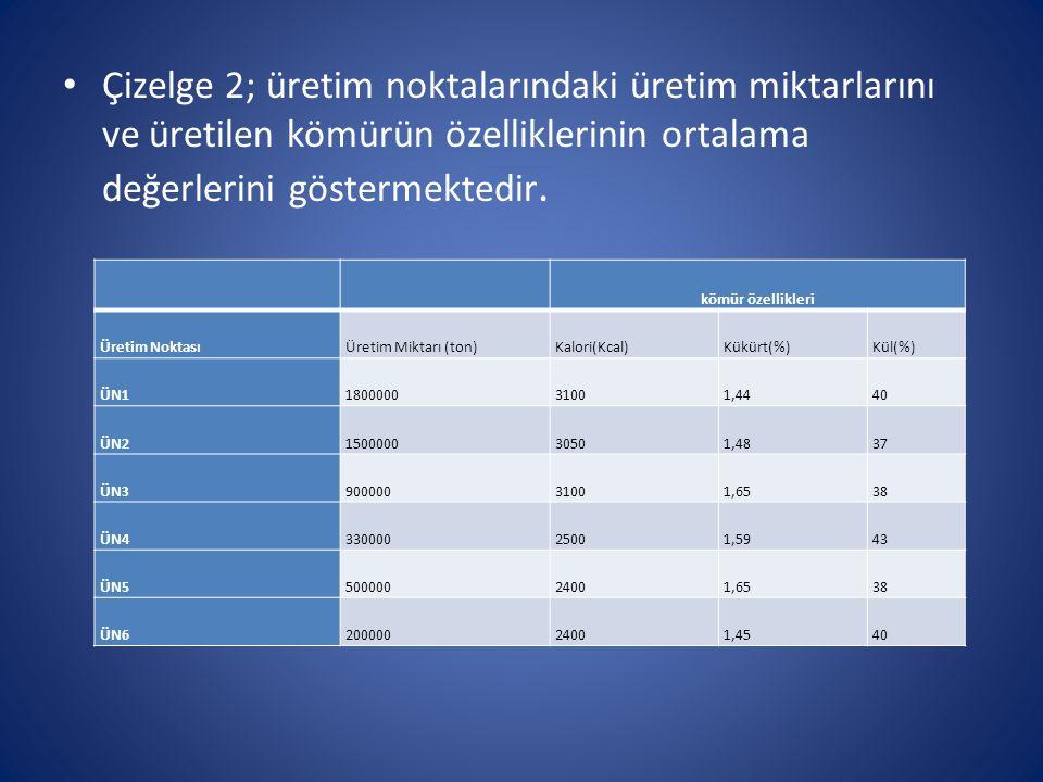 Çizelge 2; üretim noktalarındaki üretim miktarlarını ve üretilen kömürün özelliklerinin ortalama değerlerini göstermektedir.
