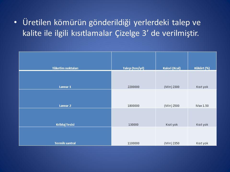 Üretilen kömürün gönderildiği yerlerdeki talep ve kalite ile ilgili kısıtlamalar Çizelge 3' de verilmiştir.