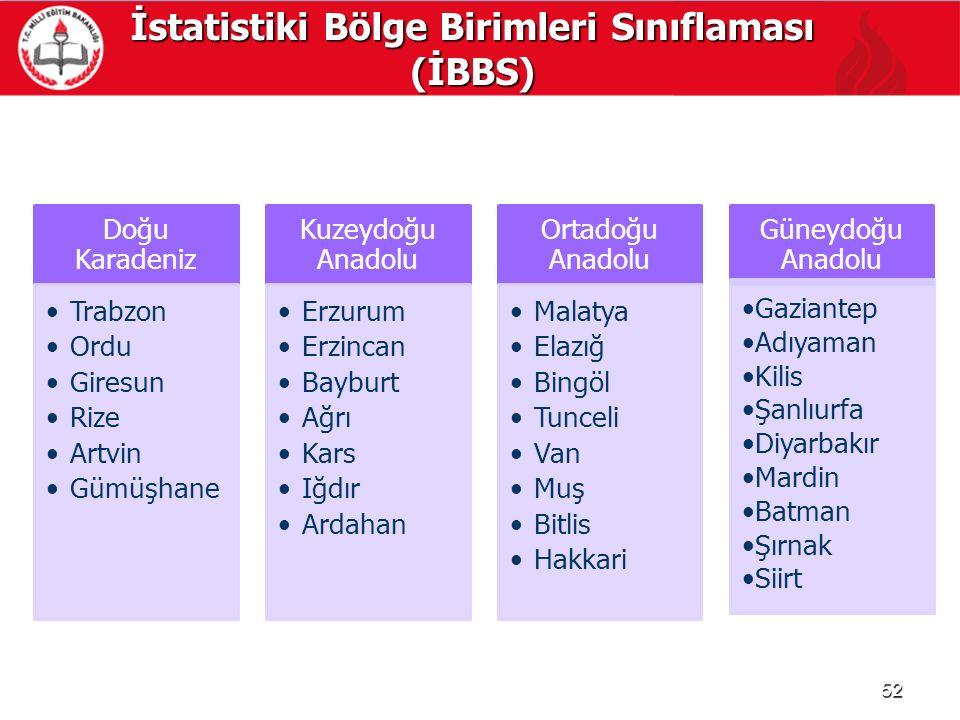 İstatistiki Bölge Birimleri Sınıflaması (İBBS)