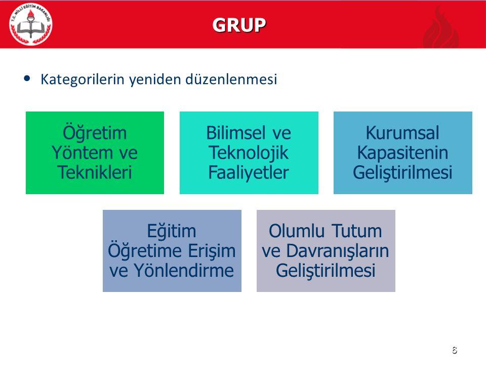 GRUP Kategorilerin yeniden düzenlenmesi Öğretim Yöntem ve Teknikleri