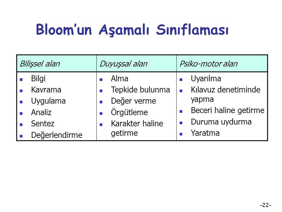 Bloom'un Aşamalı Sınıflaması