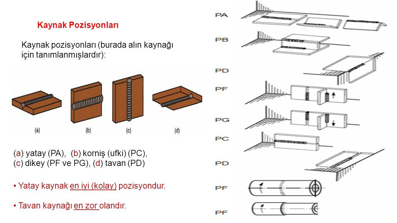 Kaynak Pozisyonları Kaynak pozisyonları (burada alın kaynağı için tanımlanmışlardır):