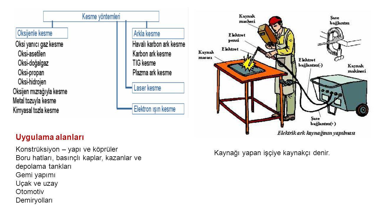 Uygulama alanları Konstrüksiyon – yapı ve köprüler