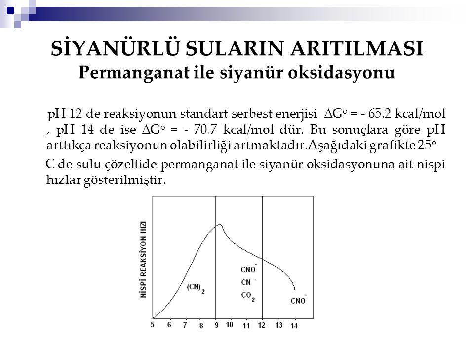 SİYANÜRLÜ SULARIN ARITILMASI Permanganat ile siyanür oksidasyonu