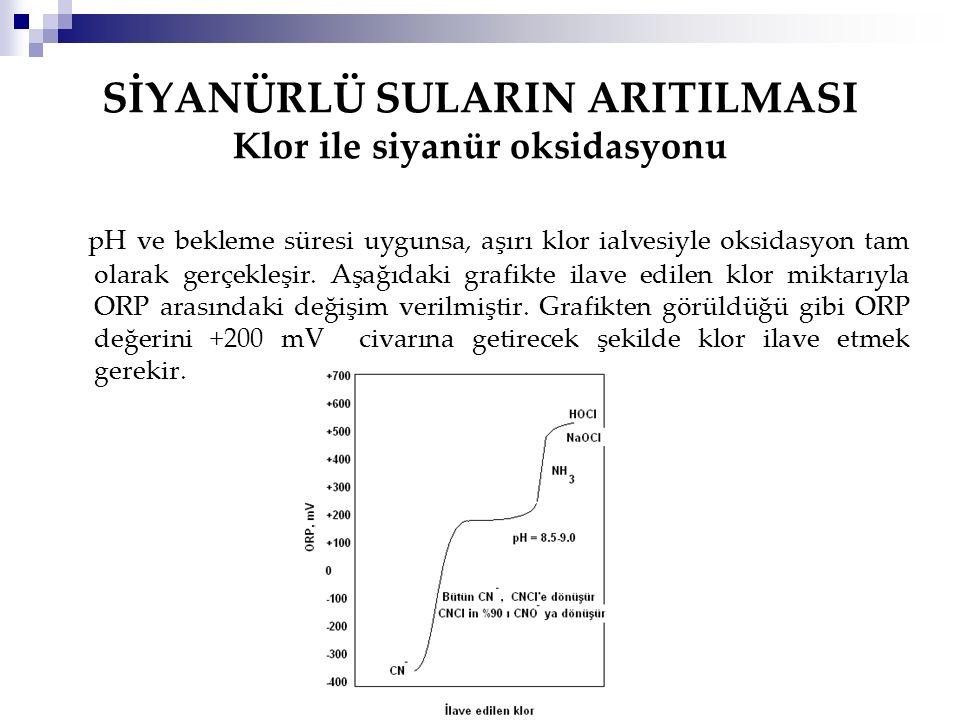 SİYANÜRLÜ SULARIN ARITILMASI Klor ile siyanür oksidasyonu