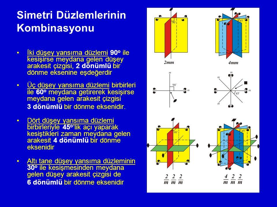 Simetri Düzlemlerinin Kombinasyonu