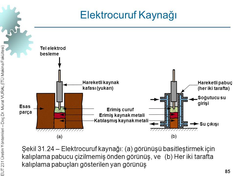 Elektrocuruf Kaynağı Tel elektrod besleme. Hareketli kaynak kafası (yukarı) Hareketli pabuç (her iki tarafta)