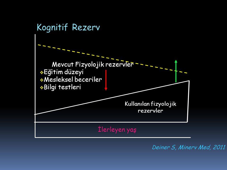 Kognitif Rezerv Mevcut Fizyolojik rezervler Eğitim düzeyi