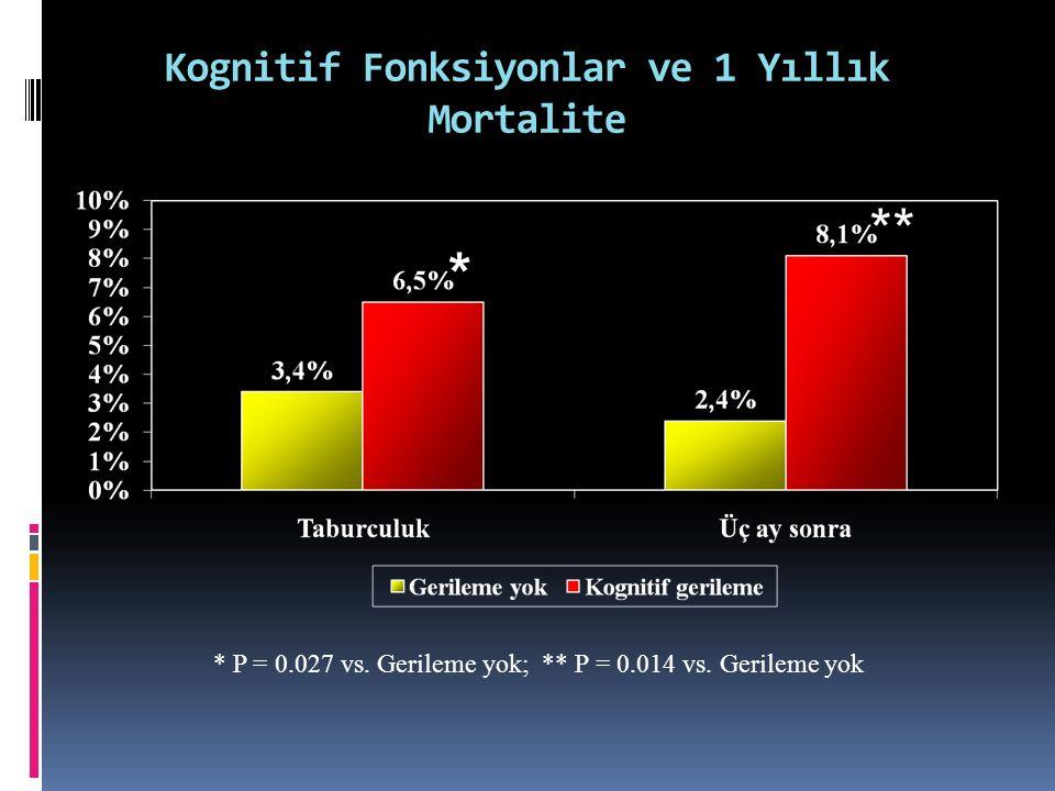 Kognitif Fonksiyonlar ve 1 Yıllık Mortalite
