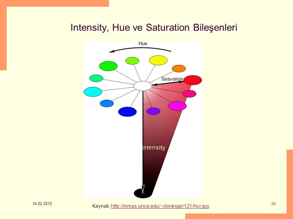 Intensity, Hue ve Saturation Bileşenleri