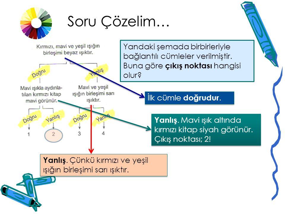 Soru Çözelim… Yandaki şemada birbirleriyle bağlantılı cümleler verilmiştir. Buna göre çıkış noktası hangisi olur
