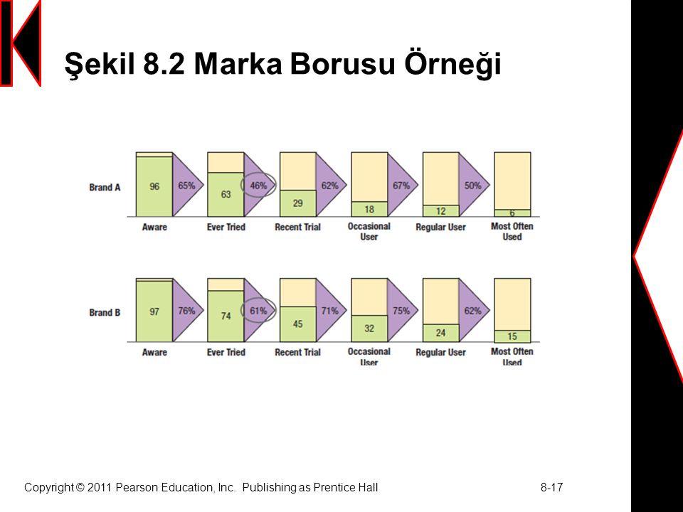 Şekil 8.2 Marka Borusu Örneği