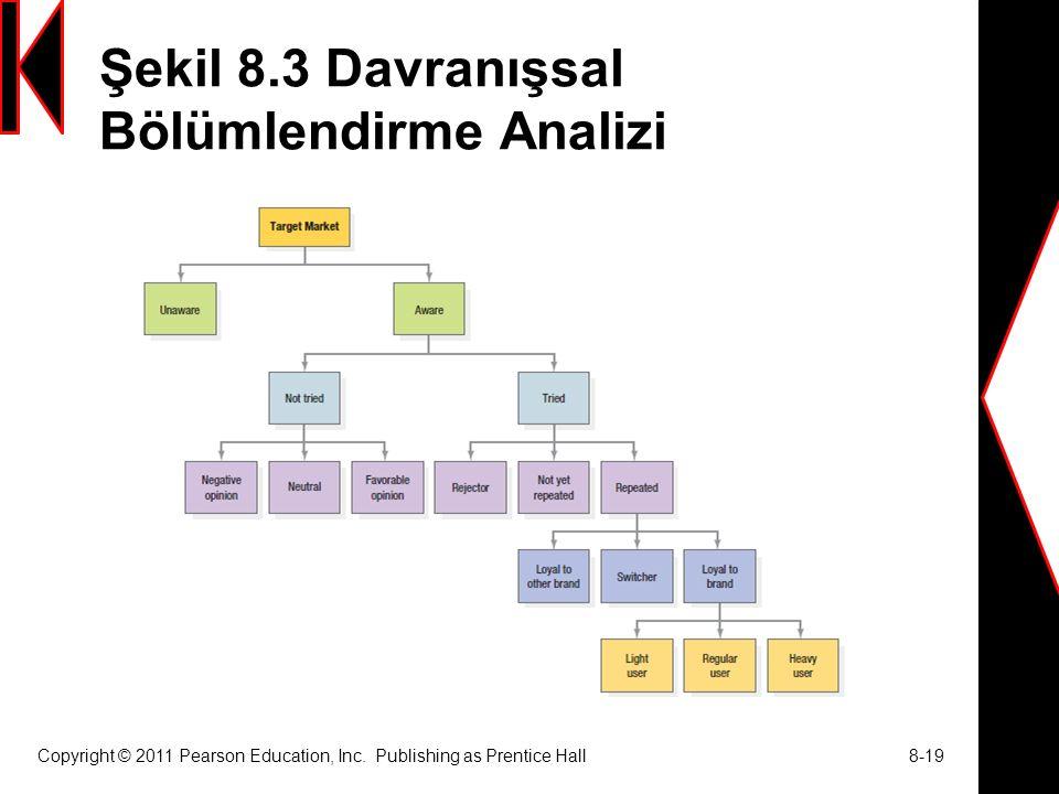 Şekil 8.3 Davranışsal Bölümlendirme Analizi
