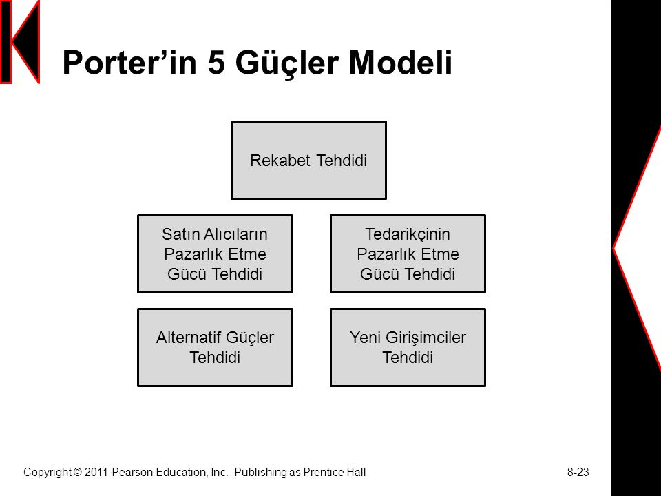 Porter'in 5 Güçler Modeli