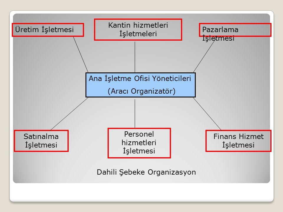 Ana İşletme Ofisi Yöneticileri (Aracı Organizatör) Üretim İşletmesi