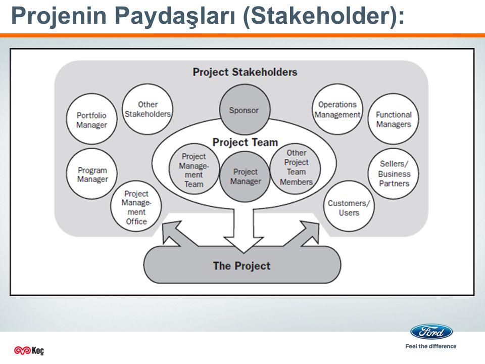 Projenin Paydaşları (Stakeholder):