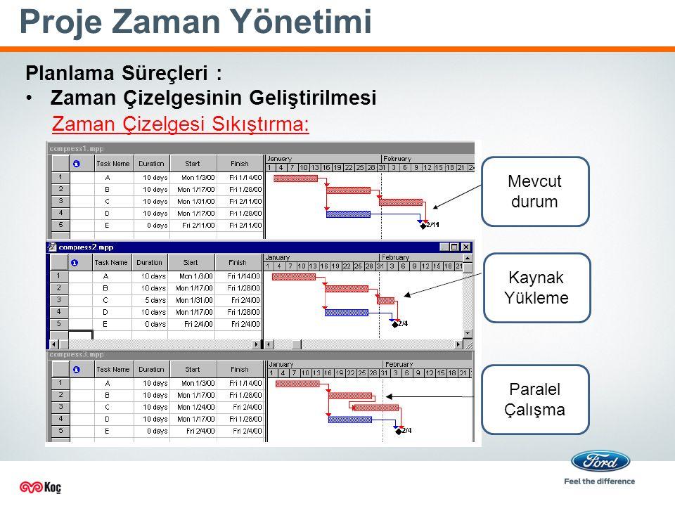 Proje Zaman Yönetimi Planlama Süreçleri :