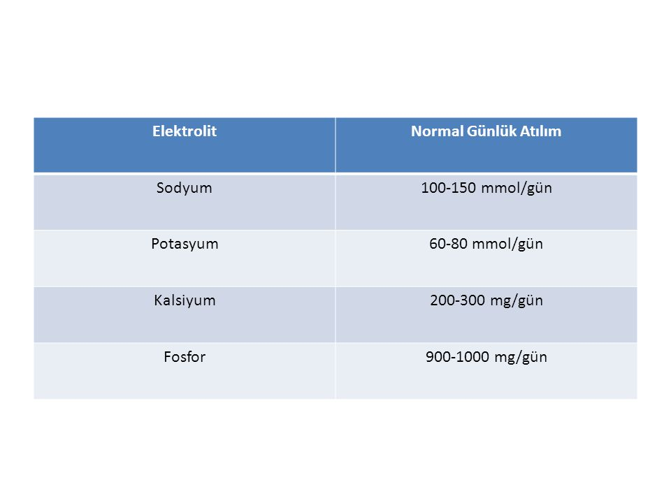 Elektrolit Normal Günlük Atılım. Sodyum. 100-150 mmol/gün. Potasyum. 60-80 mmol/gün. Kalsiyum.