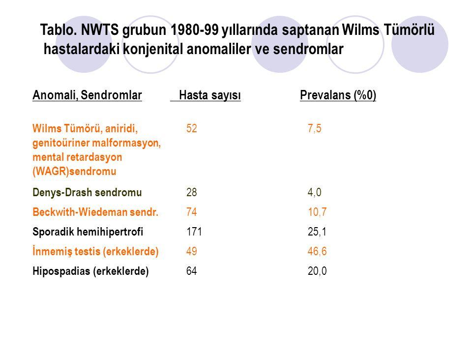 Tablo. NWTS grubun 1980-99 yıllarında saptanan Wilms Tümörlü
