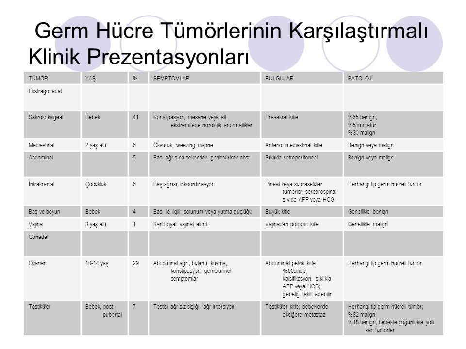Germ Hücre Tümörlerinin Karşılaştırmalı Klinik Prezentasyonları
