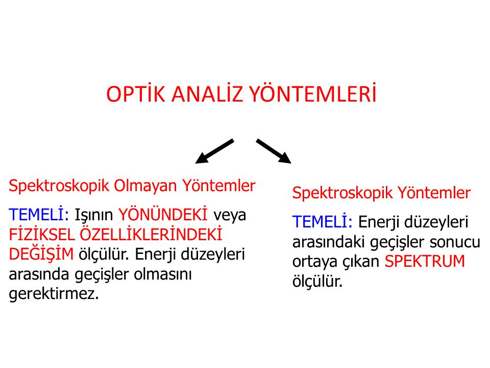 OPTİK ANALİZ YÖNTEMLERİ