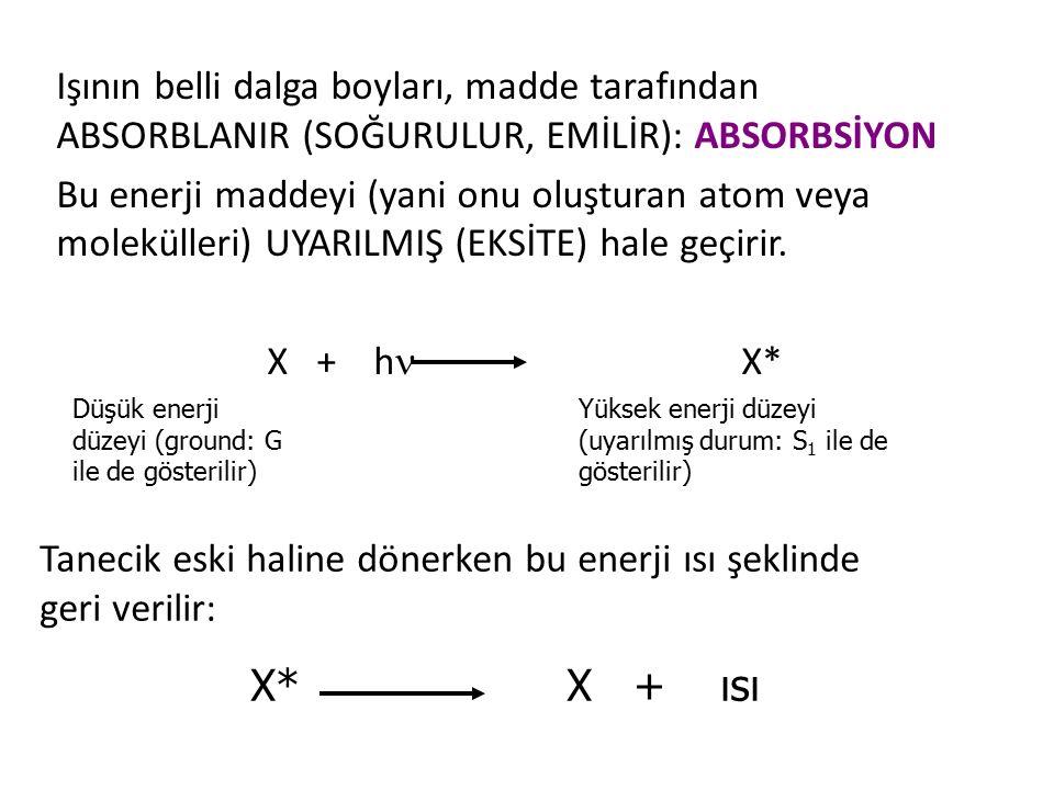 Işının belli dalga boyları, madde tarafından ABSORBLANIR (SOĞURULUR, EMİLİR): ABSORBSİYON Bu enerji maddeyi (yani onu oluşturan atom veya molekülleri) UYARILMIŞ (EKSİTE) hale geçirir. X + h X*