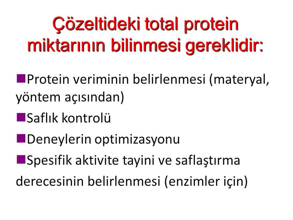 Çözeltideki total protein miktarının bilinmesi gereklidir: