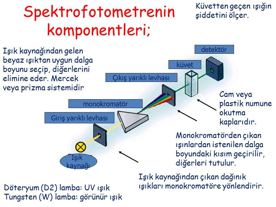 Spektrofotometrenin komponentleri;