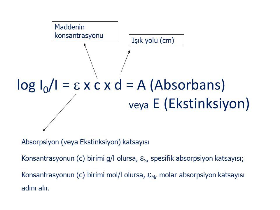 log I0/I =  x c x d = A (Absorbans) veya E (Ekstinksiyon)