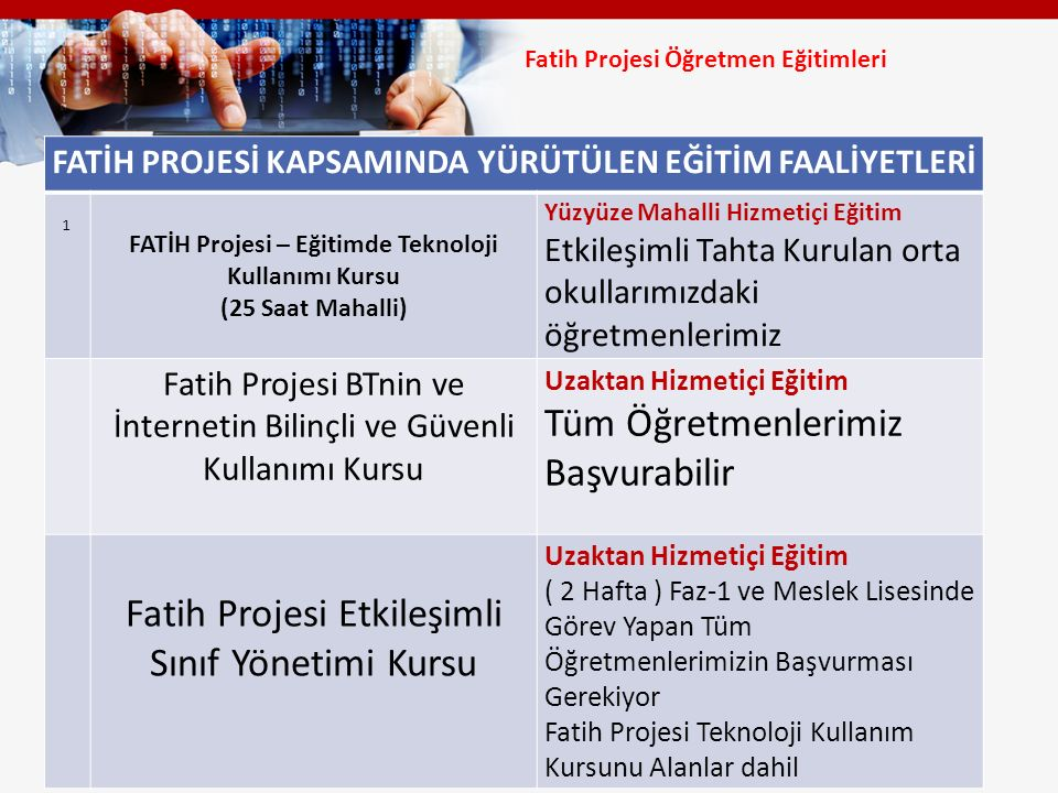 Fatih Projesi Etkileşimli Sınıf Yönetimi Kursu