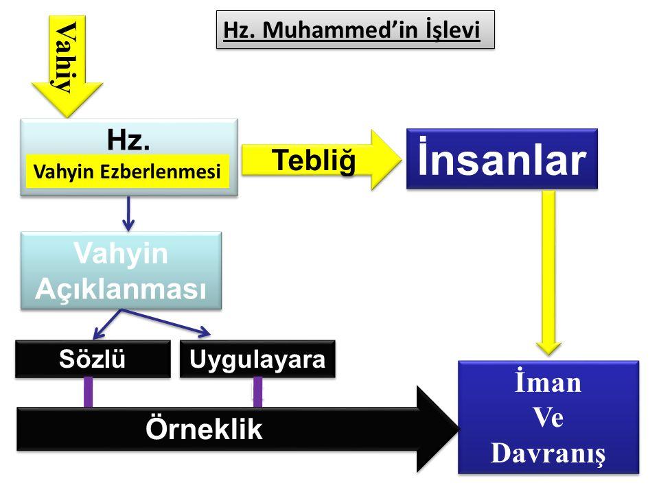 İnsanlar Vahiy Hz. Muhammed Tebliğ Vahyin Açıklanması İman Ve Örneklik