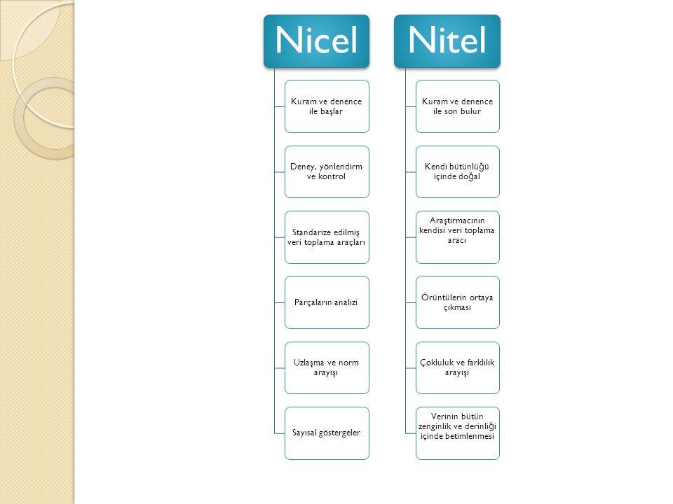 Nicel Nitel Kuram ve denence ile başlar Deney, yönlendirm ve kontrol