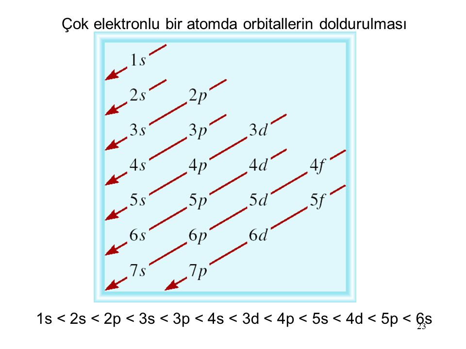 Çok elektronlu bir atomda orbitallerin doldurulması