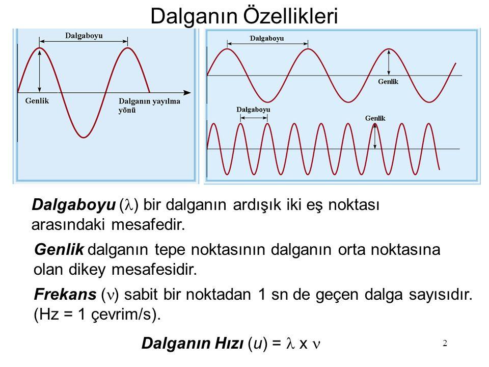 Dalganın Özellikleri Dalgaboyu (l) bir dalganın ardışık iki eş noktası arasındaki mesafedir.