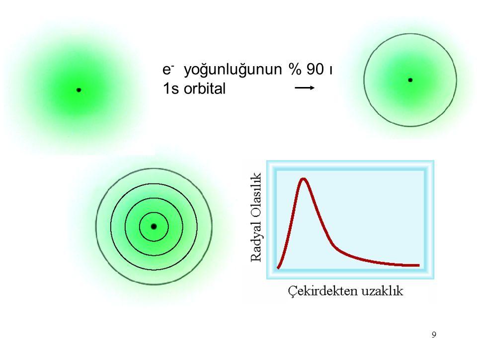e- yoğunluğunun % 90 ı 1s orbital