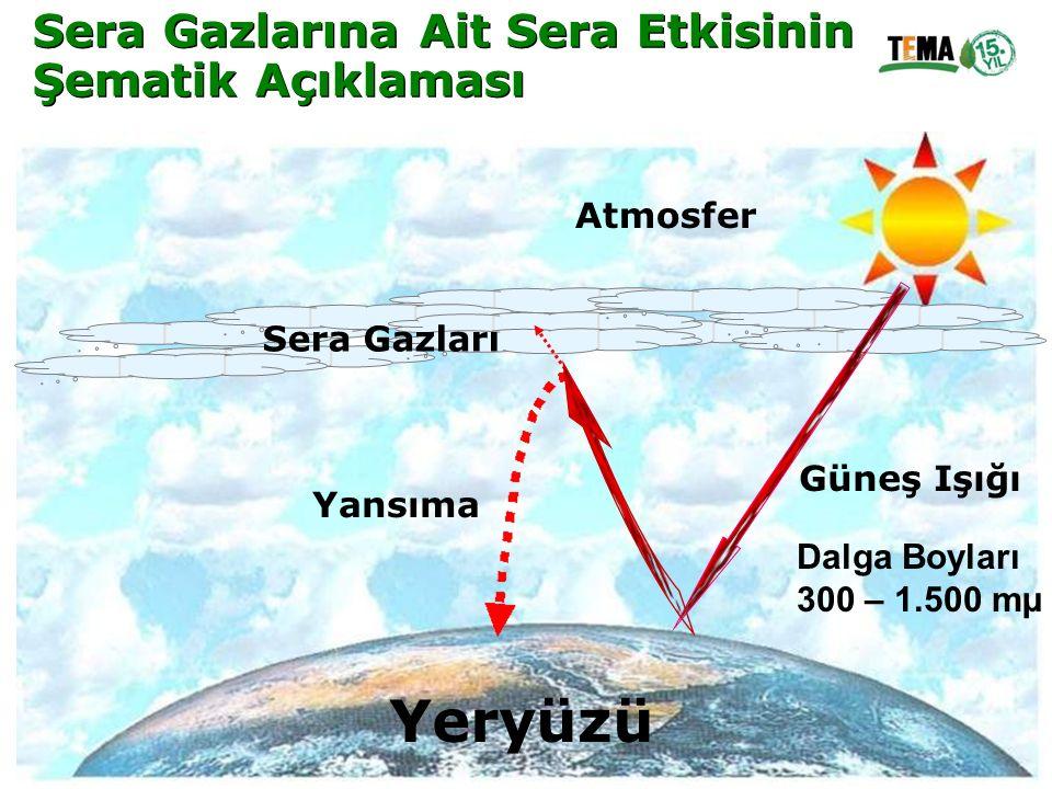 Yeryüzü Sera Gazlarına Ait Sera Etkisinin Şematik Açıklaması Atmosfer