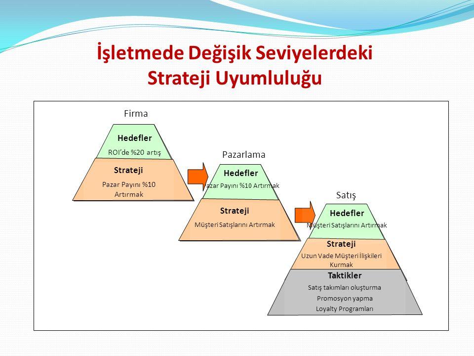 İşletmede Değişik Seviyelerdeki Strateji Uyumluluğu