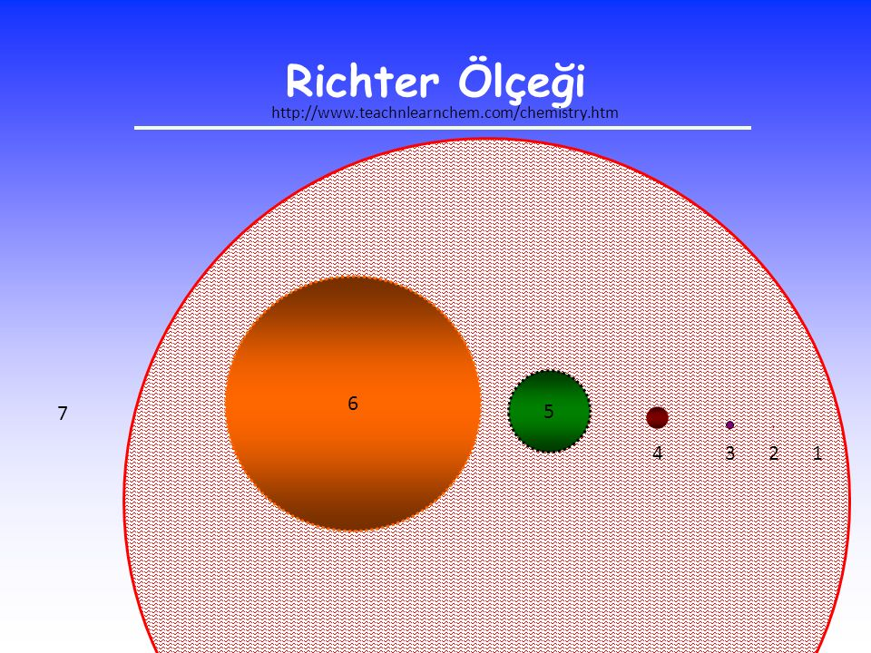 Richter Ölçeği http://www.teachnlearnchem.com/chemistry.htm 6 5 7 . 4 3 2 1