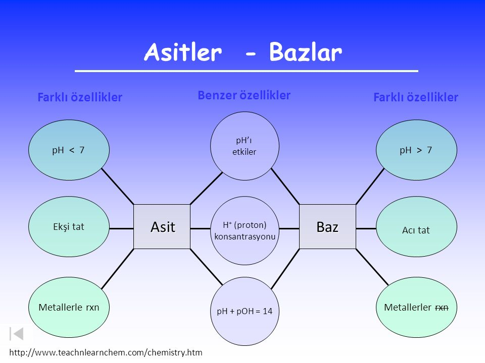Asitler - Bazlar Baz Farklı özellikler Benzer özellikler