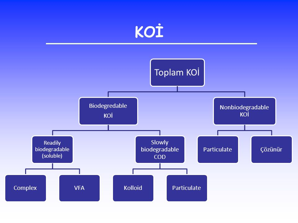 KOİ Toplam KOİ Biodegredable KOİ Complex VFA Slowly biodegradable COD