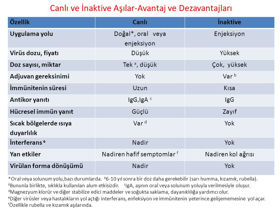 Canlı ve İnaktive Aşılar-Avantaj ve Dezavantajları