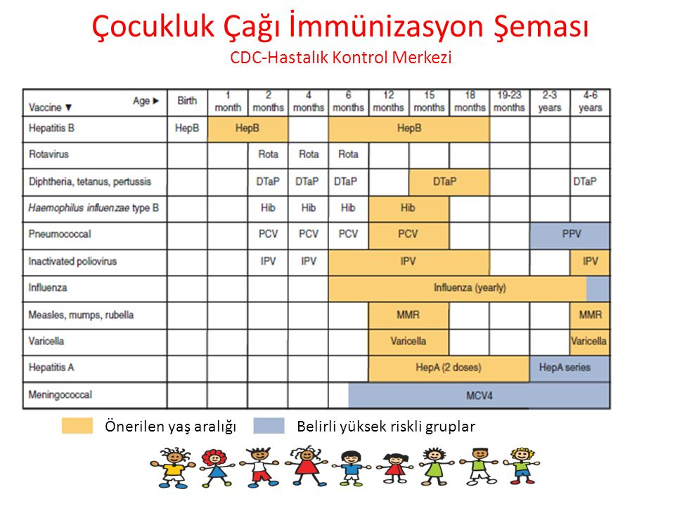 Çocukluk Çağı İmmünizasyon Şeması CDC-Hastalık Kontrol Merkezi
