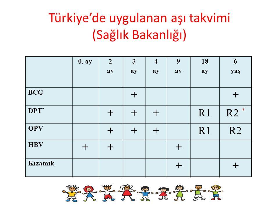 Türkiye'de uygulanan aşı takvimi (Sağlık Bakanlığı)