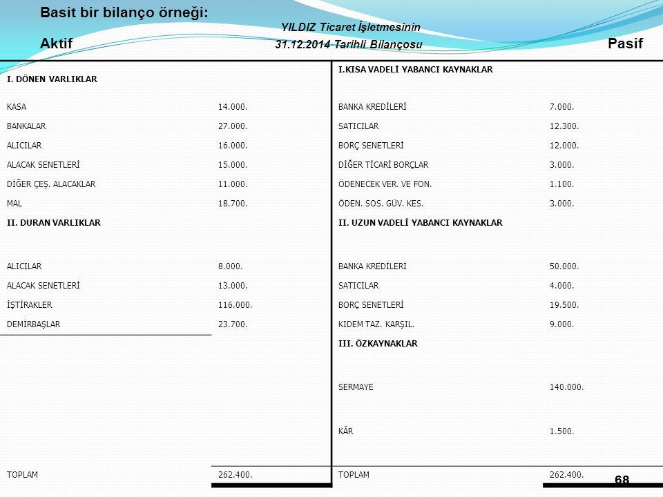 Basit bir bilanço örneği: Aktif 31.12.2014 Tarihli Bilançosu Pasif