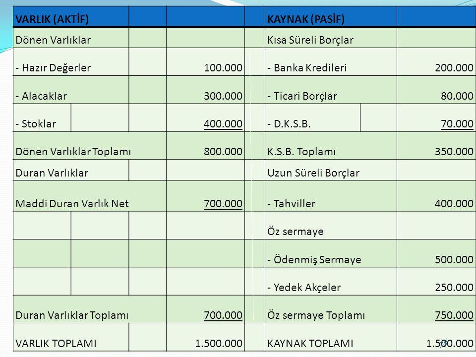 VARLIK (AKTİF) KAYNAK (PASİF) Dönen Varlıklar. Kısa Süreli Borçlar. - Hazır Değerler. 100.000.